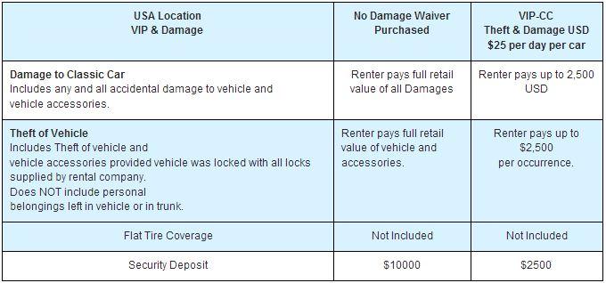 Rental Car Liability Insurance State Minimum Liability