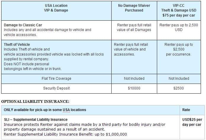 Rental Car Damage Waiver Enterprise