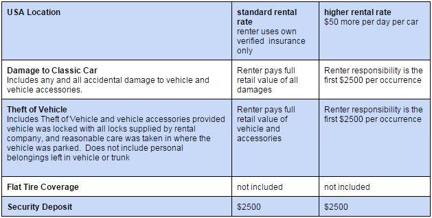 classic car rental options responsibilities current